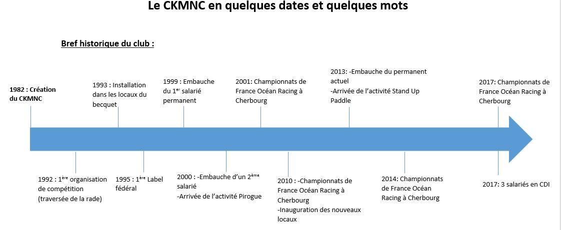 Quelques dates clés du développement du club